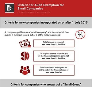 "What are the Criteria for Audit Exemption for ""Small Company"""