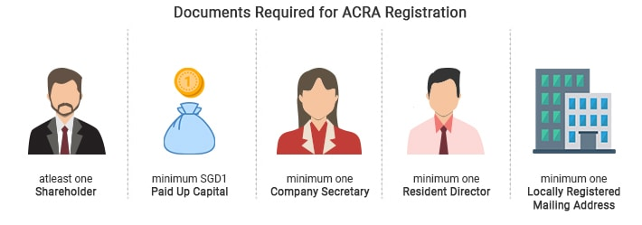 Documents Required for ACRA Registration