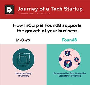 Journey of a Tech Startup