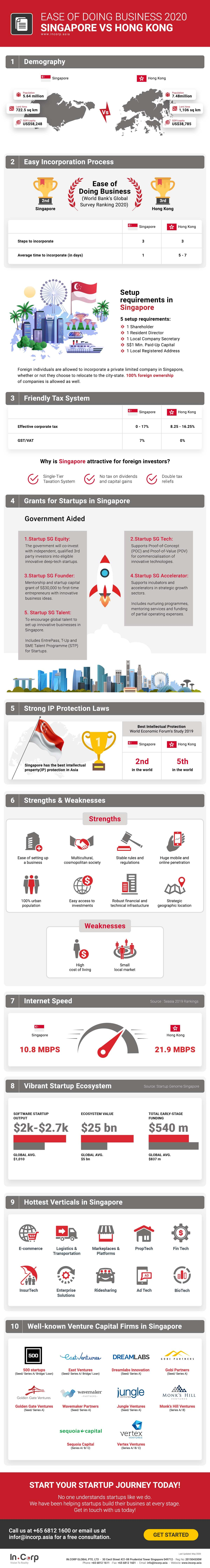 Singapore vs Hong Kong- Which Market is Best for Business?