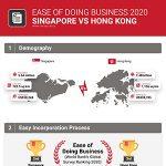 Ease of Doing Business: Singapore vs. Hong Kong
