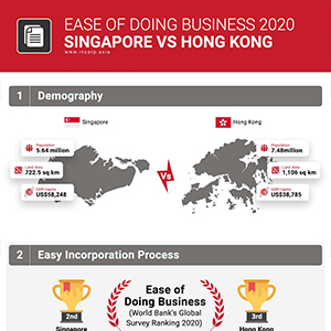 Ease of Doing Business: Singapore vs. Hong Kong