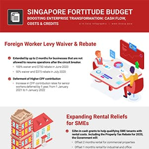 Fortitude Budget 2020: Reopening SG's Economy