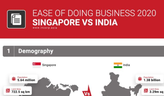 Ease of Doing Business: Singapore vs. India