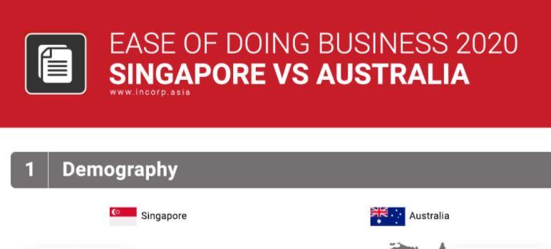 Ease of Doing Business: Singapore vs. Australia