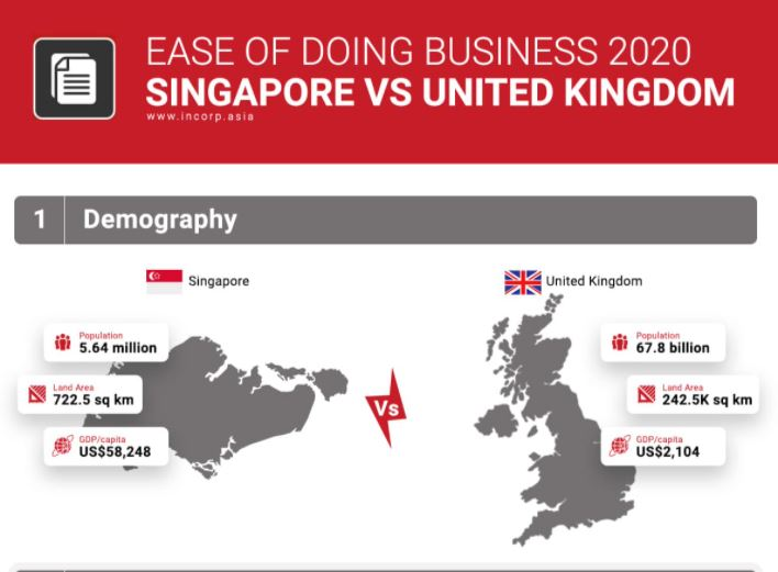 Ease of Doing Business: Singapore vs. United Kingdom
