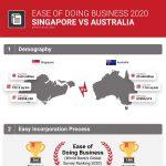 singapore-vs-australia-ease-of-doing-business