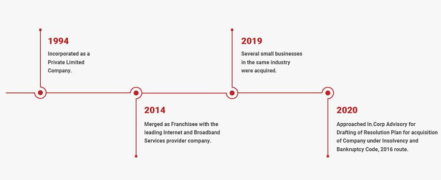 Maharashtra's Leading Internet Service provider hires InCorp Timeline
