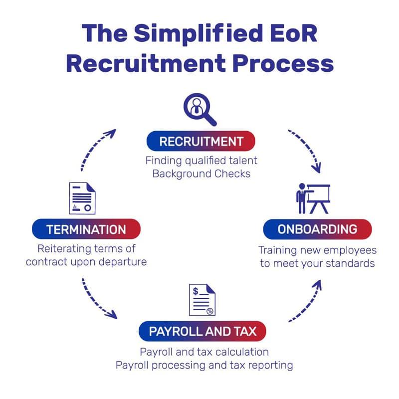 Simplified EoR Recruitment Process