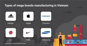 Types of mega brands manufacturing in Vietnam