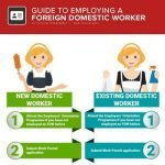 How to hier foregin domestic workers