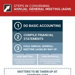 Steps for AGM