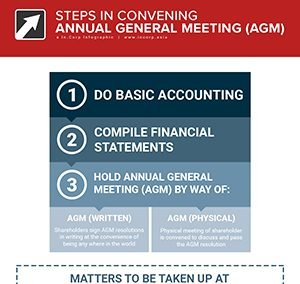 Convening an Annual General Meeting (AGM) – How To Guide