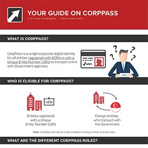 Your Guide to CorpPass