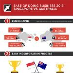 ease of doing business 2017 Singapore vs UK