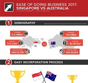 Running a business and deciding between entering Singapore or Australia?