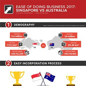 ease of doing business 2017 Singapore vs UK