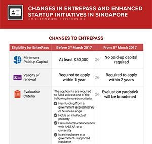 Guide on Changes to Entrepreneur Pass (EntrePass) and Enhanced Startup Initiatives in Singapore