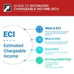 guide to eci
