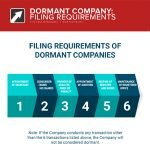 how to file for dormant companies