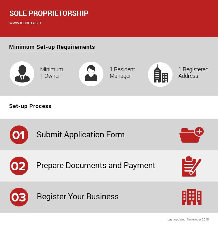 how to register Sole Proprietorship