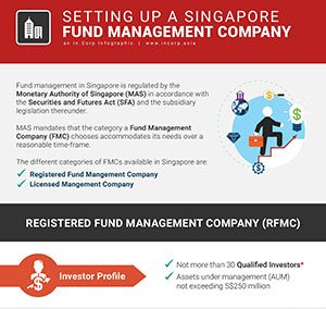 How to Setup a Singapore Fund Management Company