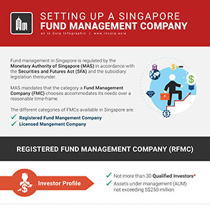 How to Setup a Singapore Fund Management Company