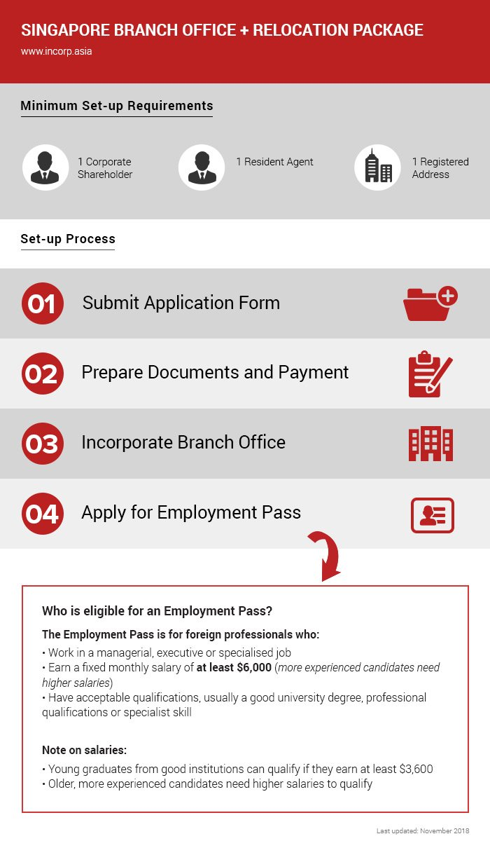 How to set-up branch office in Singapore