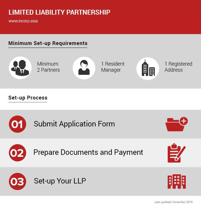 """How to setup Singapore Limited Liability Partnership Partnership"