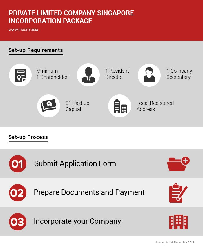 how to setup singapore private limited company