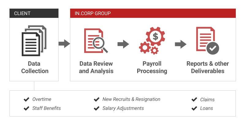 Singapore Payroll Process