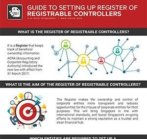 Setting Up Register of Registrable Controllers: What You Need to Know