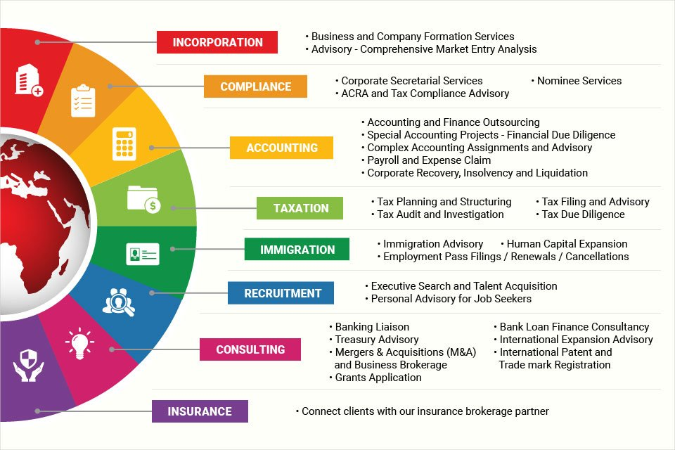 InCorp Group - Overview of Services