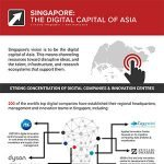 singapore digital capital of asia