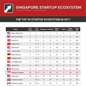 Overview of Singapore's Startup Ecosystem 2017