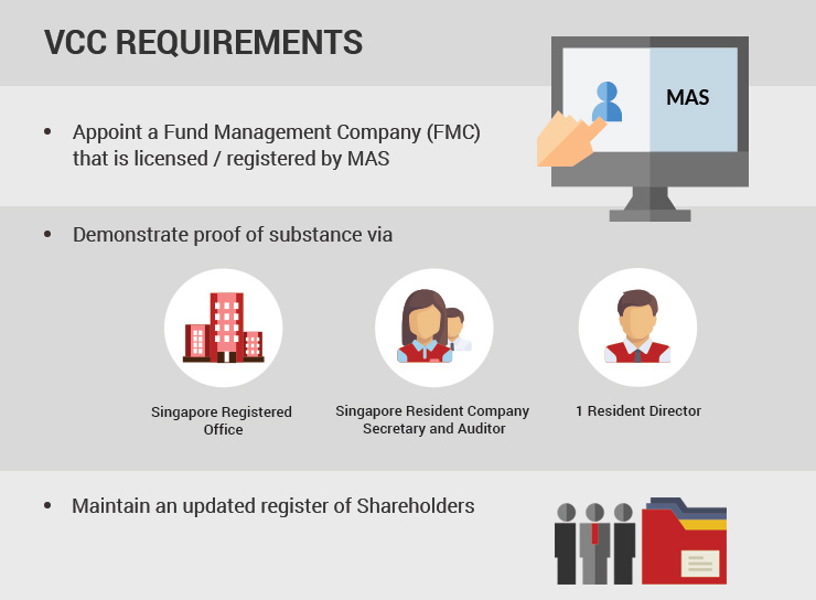 Singapore Variable Capital Company Requirements