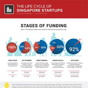 Singapore Startups – Life Cycle